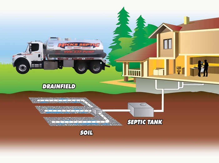 Septic Tank Service in New Jersey